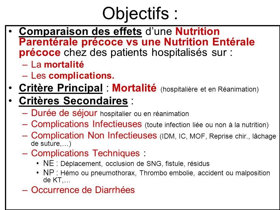 Objectifs : Comparaison des effets dune Nutrition Parentérale précoce vs une Nutrition Entérale précoce chez des patients hospitalisés sur : –La mortalité –Les complications.