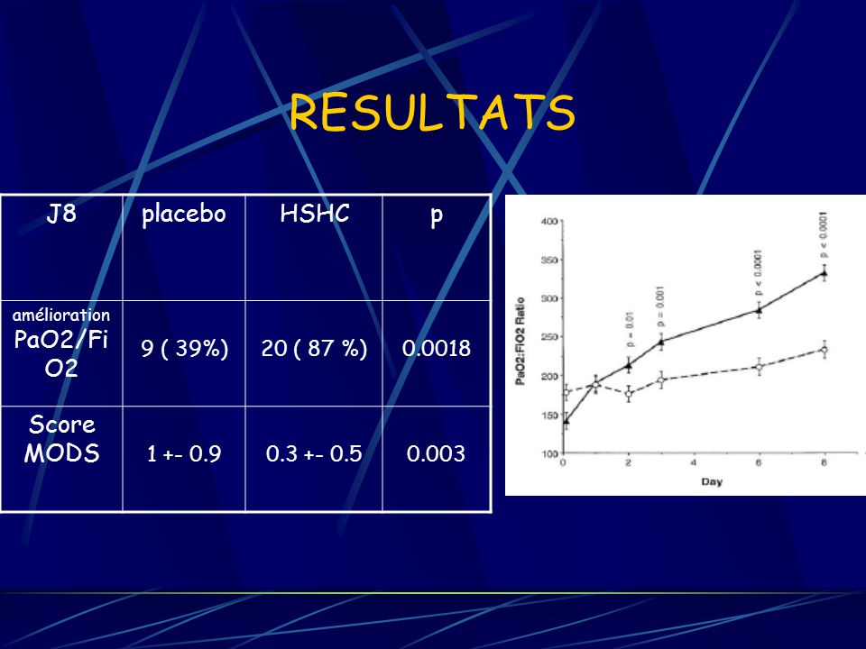 RESULTATS J8placeboHSHCp amélioration PaO2/Fi O2 9 ( 39%)20 ( 87 %)0.0018 Score MODS 1 +- 0.90.3 +- 0.50.003
