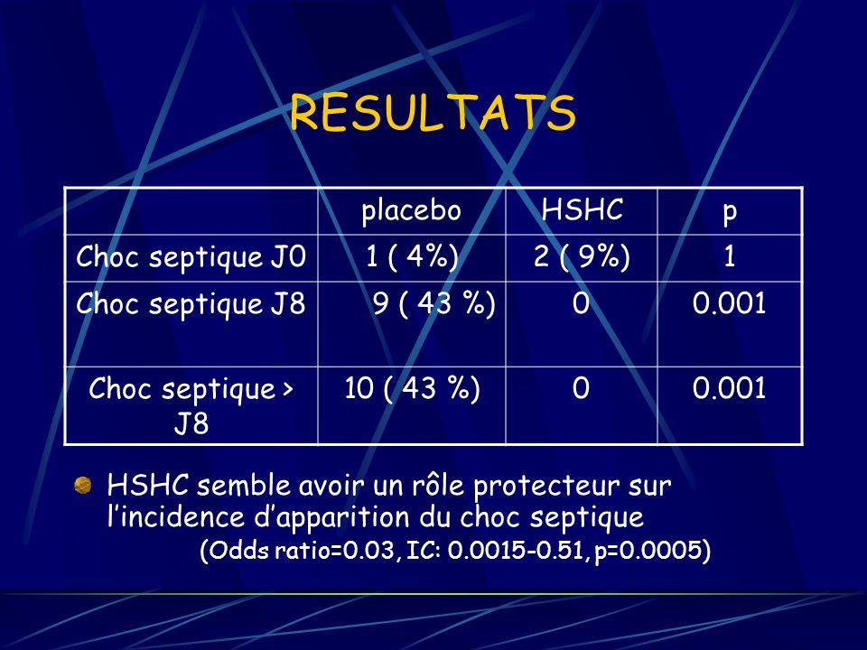RESULTATS HSHC semble avoir un rôle protecteur sur lincidence dapparition du choc septique (Odds ratio=0.03, IC: 0.0015-0.51, p=0.0005) placeboHSHCp Choc septique J01 ( 4%)2 ( 9%)1 Choc septique J89 ( 43 %)00.001 Choc septique > J8 10 ( 43 %)00.001
