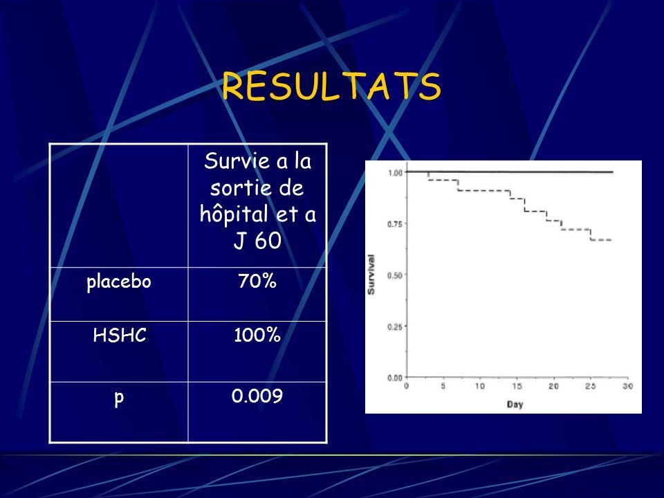 RESULTATS Survie a la sortie de hôpital et a J 60 placebo70% HSHC100% p0.009