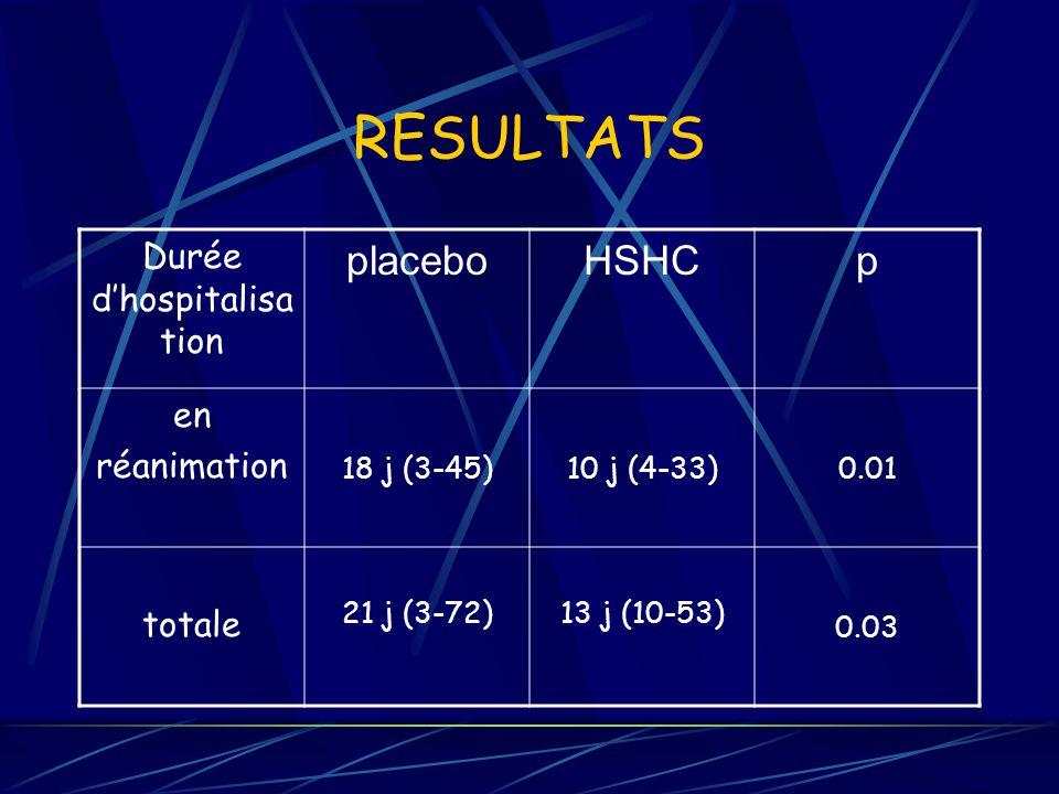 RESULTATS Durée dhospitalisa tion placeboHSHCp en réanimation 18 j (3-45)10 j (4-33)0.01 totale 21 j (3-72)13 j (10-53) 0.03