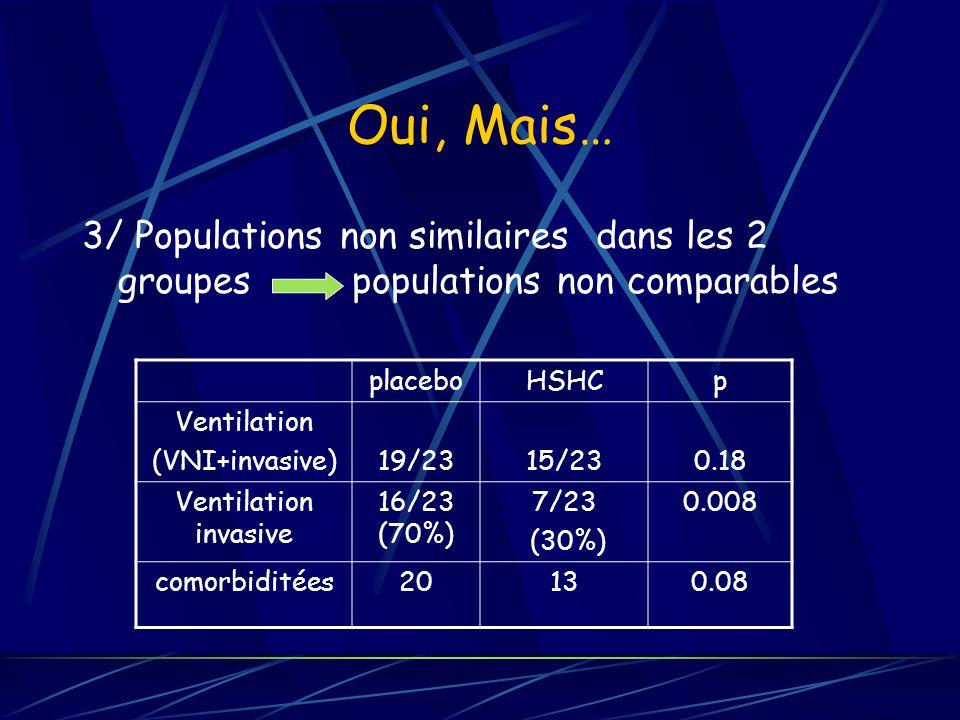 Oui, Mais… 3/ Populations non similaires dans les 2 groupes populations non comparables placeboHSHCp Ventilation (VNI+invasive)19/2315/230.18 Ventilation invasive 16/23 (70%) 7/23 (30%) 0.008 comorbiditées20130.08