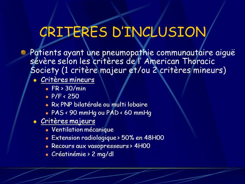 CRITERES DINCLUSION Patients ayant une pneumopathie communautaire aiguë sévère selon les critères de l American Thoracic Society (1 critère majeur et/ou 2 critères mineurs) Critères mineurs FR > 30/min P/F < 250 Rx PNP bilatérale ou multi lobaire PAS < 90 mmHg ou PAD < 60 mmHg Critères majeurs Ventilation mécanique Extension radiologique > 50% en 48H00 Recours aux vasopresseurs > 4H00 Créatinémie > 2 mg/dl