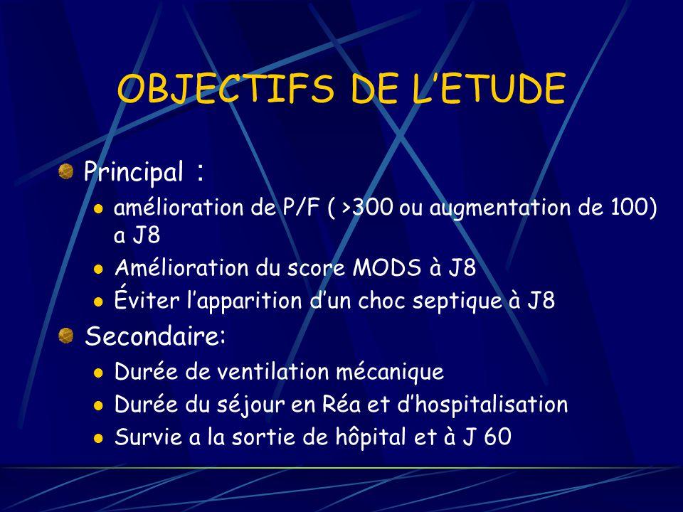 OBJECTIFS DE LETUDE Principal : amélioration de P/F ( >300 ou augmentation de 100) a J8 Amélioration du score MODS à J8 Éviter lapparition dun choc se