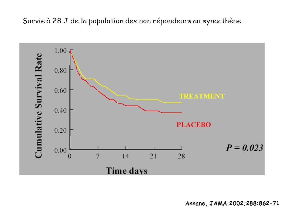 Survie à 28 J de la population des non répondeurs au synacthène Annane, JAMA 2002;288:862-71