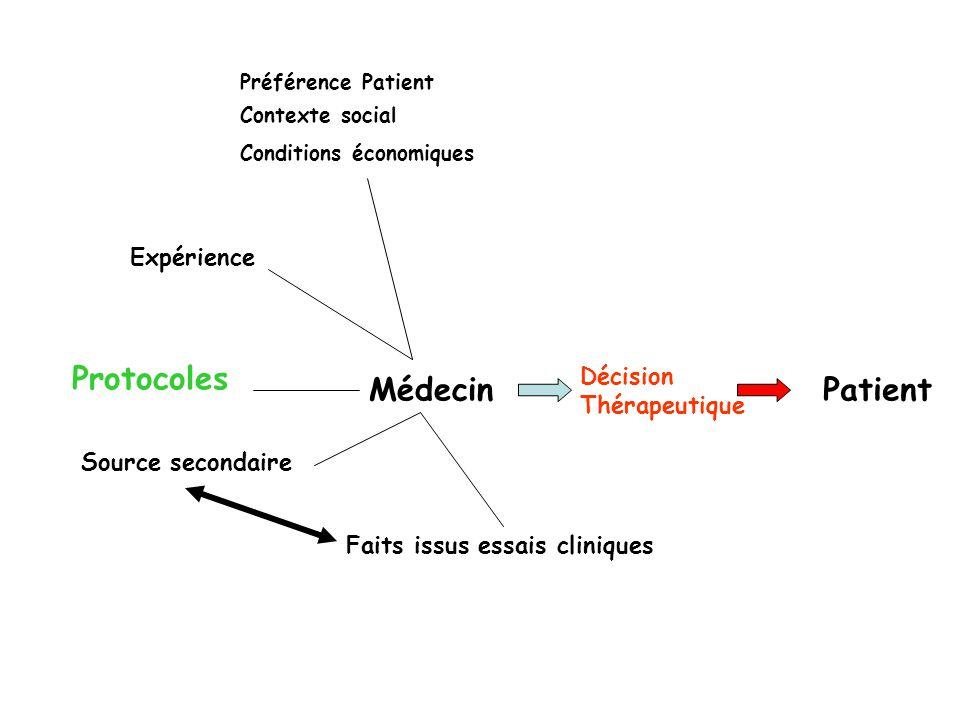 MédecinPatient Décision Thérapeutique Expérience Faits issus essais cliniques Source secondaire Préférence Patient Contexte social Conditions économiq