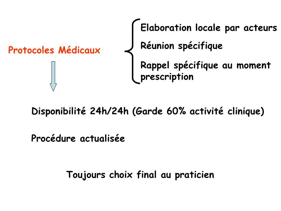 Protocoles Médicaux Elaboration locale par acteurs Réunion spécifique Rappel spécifique au moment prescription Disponibilité 24h/24h (Garde 60% activi