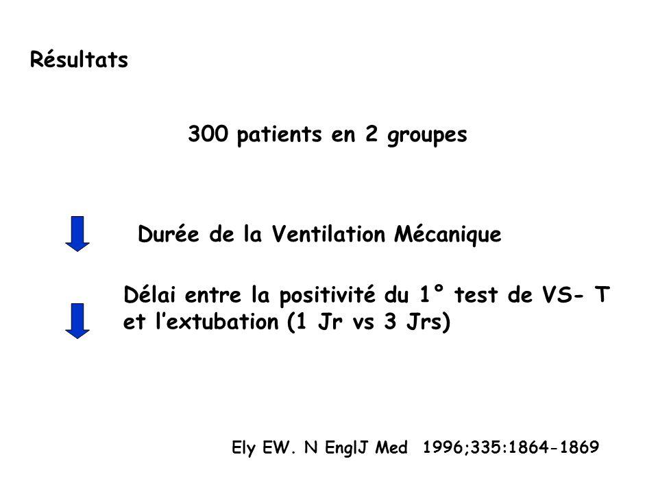 Résultats Délai entre la positivité du 1° test de VS- T et lextubation (1 Jr vs 3 Jrs) 300 patients en 2 groupes Durée de la Ventilation Mécanique Ely