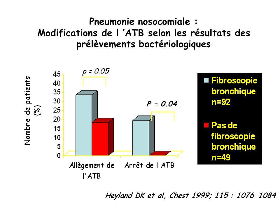 Pneumonie nosocomiale : Modifications de l ATB selon les résultats des prélèvements bactériologiques Heyland DK et al, Chest 1999; 115 : 1076-1084 p =