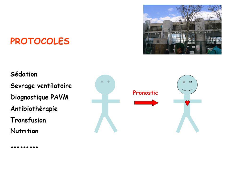 PROTOCOLES Sédation Sevrage ventilatoire Diagnostique PAVM Antibiothérapie Transfusion ……… Nutrition Pronostic