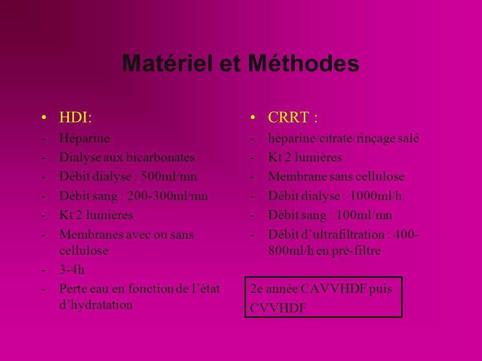 Matériel et Méthodes HDI: -Héparine -Dialyse aux bicarbonates -Débit dialyse : 500ml/mn -Débit sang : 200-300ml/mn -Kt 2 lumières -Membranes avec ou sans cellulose -3-4h -Perte eau en fonction de létat dhydratation CRRT : -héparine/citrate/rinçage salé -Kt 2 lumières -Membrane sans cellulose -Débit dialyse : 1000ml/h -Débit sang : 100ml/mn -Débit dultrafiltration : 400- 800ml/h en pré-filtre 2e année CAVVHDF puis CVVHDF