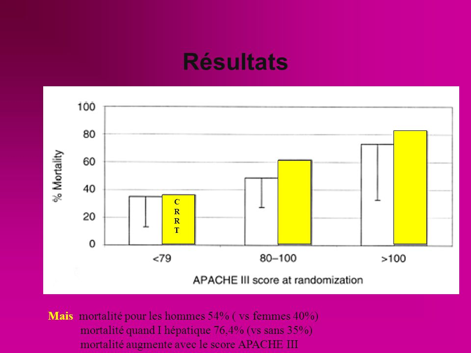 Résultats RCCTHDI Mortalité USI : ( 50,6%) 59.5%41.5 % Mortalité hospitalière ( 56,6%) 65.5 %47.6% Mortalité quand CRRT HDI 41,7% Mortalité quand HDI CRRT 86,7% Récupération de la fonction rénale 34.9%33.3% Récupération de la fonction rénale lors HDI sans cross over 59% Récupération de la fonction rénale lors CRRT sans cross over 92% Durée de séjour USI 15.1 jours16.7 jours Mais mortalité pour les hommes 54% ( vs femmes 40%) mortalité quand I hépatique 76,4% (vs sans 35%) mortalité augmente avec le score APACHE III p< 0,02 P<0,02 NS CRRTCRRT