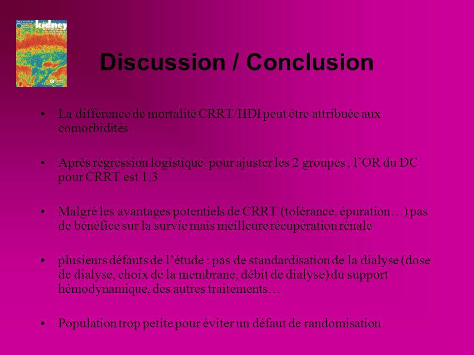 Discussion / Conclusion La différence de mortalité CRRT/HDI peut être attribuée aux comorbidités Après régression logistique pour ajuster les 2 groupes, lOR du DC pour CRRT est 1,3 Malgré les avantages potentiels de CRRT (tolérance, épuration…) pas de bénéfice sur la survie mais meilleure récupération rénale plusieurs défauts de létude : pas de standardisation de la dialyse (dose de dialyse, choix de la membrane, débit de dialyse) du support hémodynamique, des autres traitements… Population trop petite pour éviter un défaut de randomisation