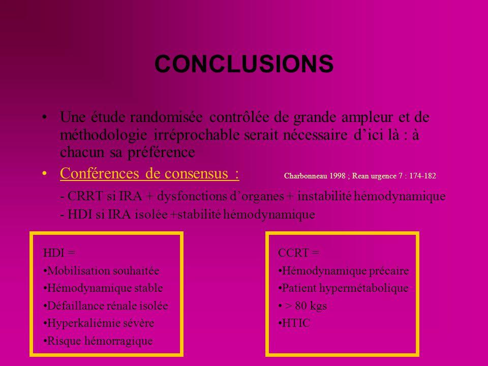 CONCLUSIONS Une étude randomisée contrôlée de grande ampleur et de méthodologie irréprochable serait nécessaire dici là : à chacun sa préférence Conférences de consensus : Charbonneau 1998 ; Rean urgence 7 : 174-182 - CRRT si IRA + dysfonctions dorganes + instabilité hémodynamique - HDI si IRA isolée +stabilité hémodynamique HDI = Mobilisation souhaitée Hémodynamique stable Défaillance rénale isolée Hyperkaliémie sévère Risque hémorragique CCRT = Hémodynamique précaire Patient hypermétabolique > 80 kgs HTIC