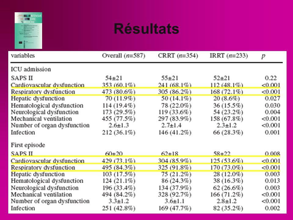 Résultats Les 2 groupes ne sont pas identiques : groupe CRRT a plus de dysfonction dorgane et dinfection à ladmission et un SAPS II plus élevé lors 1e épisode dIRA.