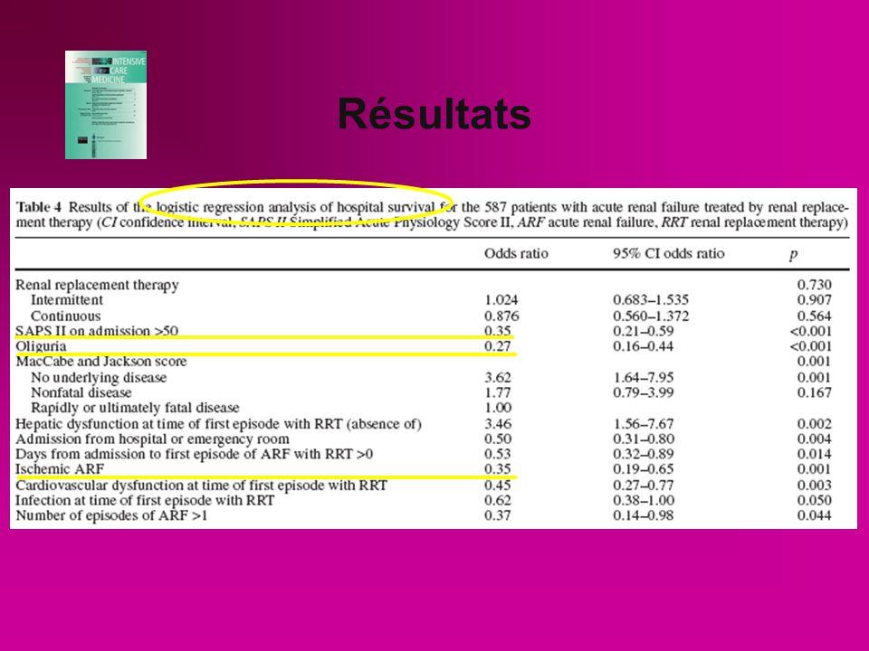 Résultats Plus de mortalité pour le groupe CRRT 79% vs 59% pour HDI Variables associées par régression logistique à la diminution de survie : - SAPS II à ladmission - oligurie - admission via les urgences - nombre de j entre admission/IRA - dysfonction cardiaque - IRA ischémique Le type de dialyse nest pas significativement associé avec le devenir.