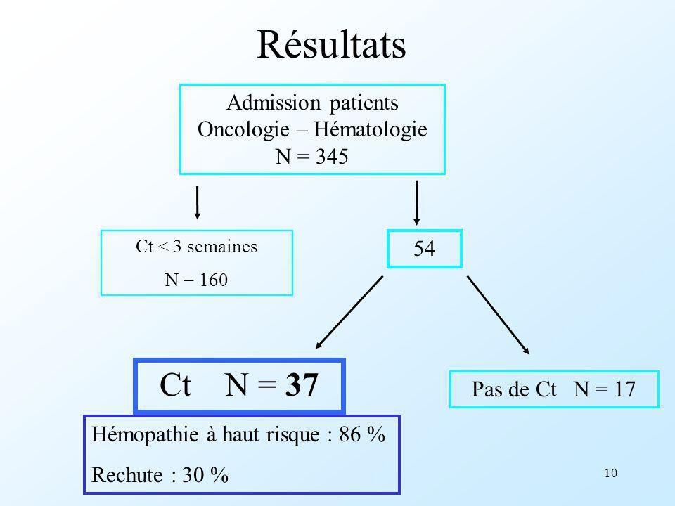 10 Résultats Admission patients Oncologie – Hématologie N = 345 Ct < 3 semaines N = 160 54 Ct N = 37 Pas de Ct N = 17 Hémopathie à haut risque : 86 %