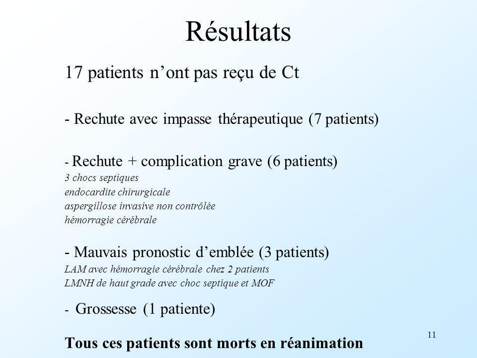 11 Résultats 17 patients nont pas reçu de Ct - Rechute avec impasse thérapeutique (7 patients) - Rechute + complication grave (6 patients) 3 chocs sep