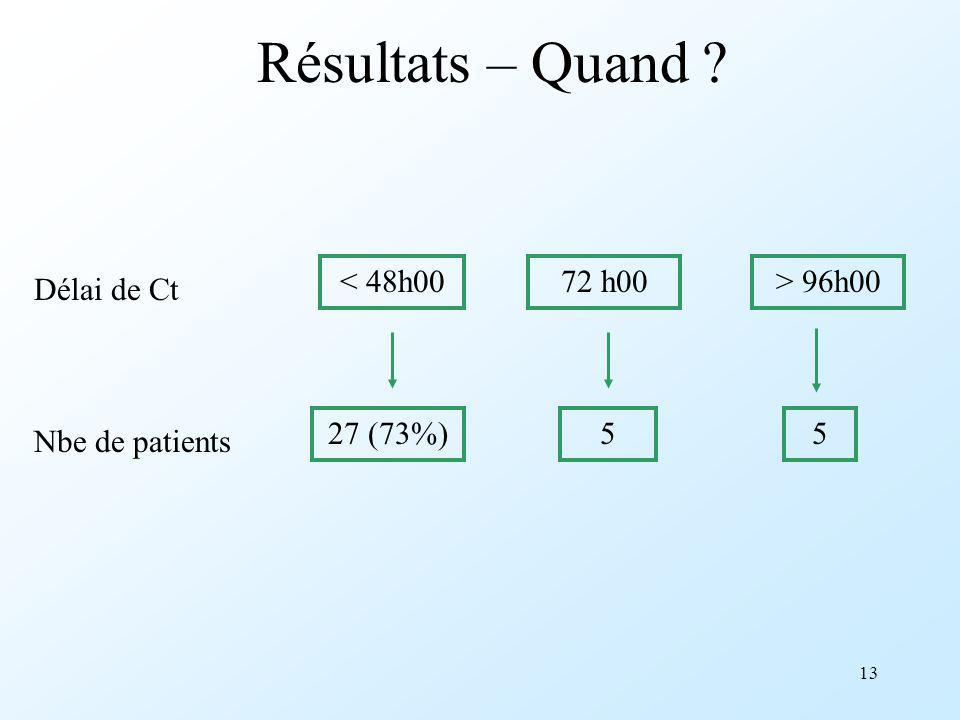13 Résultats – Quand ? < 48h0072 h00> 96h00 Délai de Ct Nbe de patients 27 (73%)55