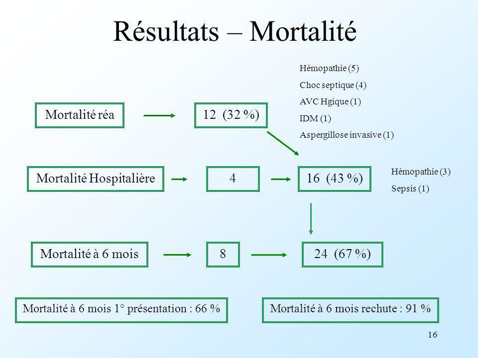 16 Résultats – Mortalité Mortalité réa Mortalité Hospitalière Mortalité à 6 mois 12 (32 %) 4 8 16 (43 %) 24 (67 %) Hémopathie (5) Choc septique (4) AV