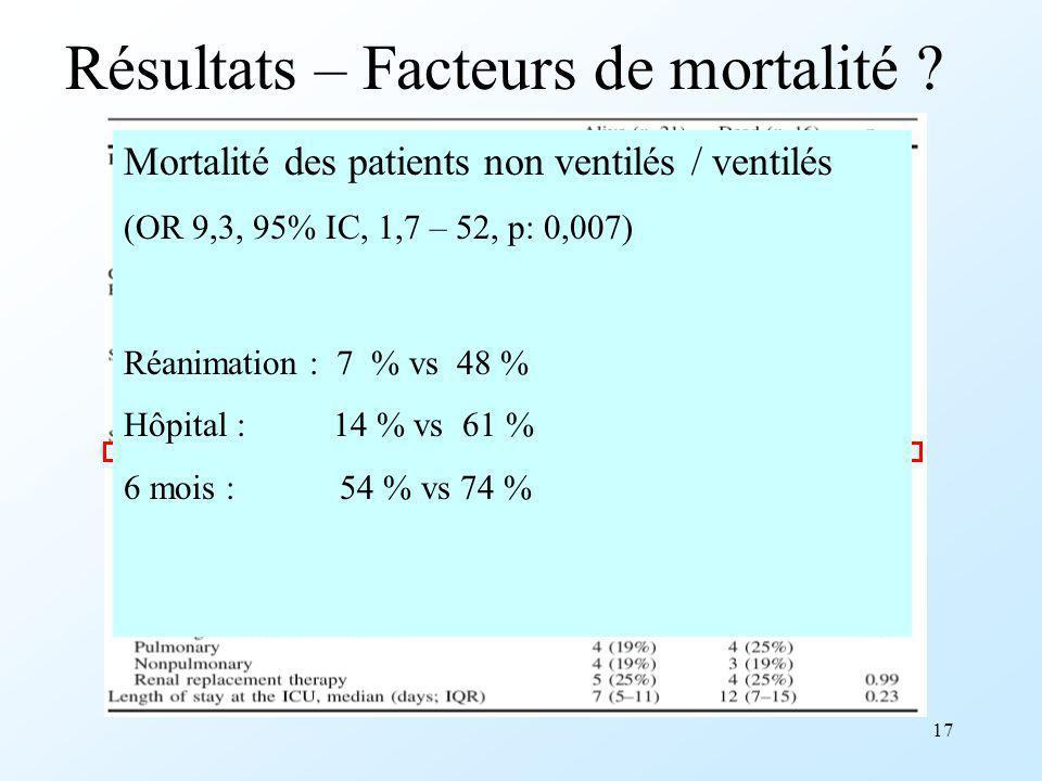 17 Résultats – Facteurs de mortalité ? Mortalité des patients non ventilés / ventilés (OR 9,3, 95% IC, 1,7 – 52, p: 0,007) Réanimation : 7 % vs 48 % H