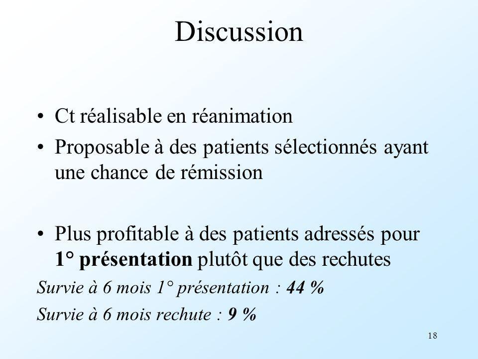 18 Discussion Ct réalisable en réanimation Proposable à des patients sélectionnés ayant une chance de rémission Plus profitable à des patients adressé