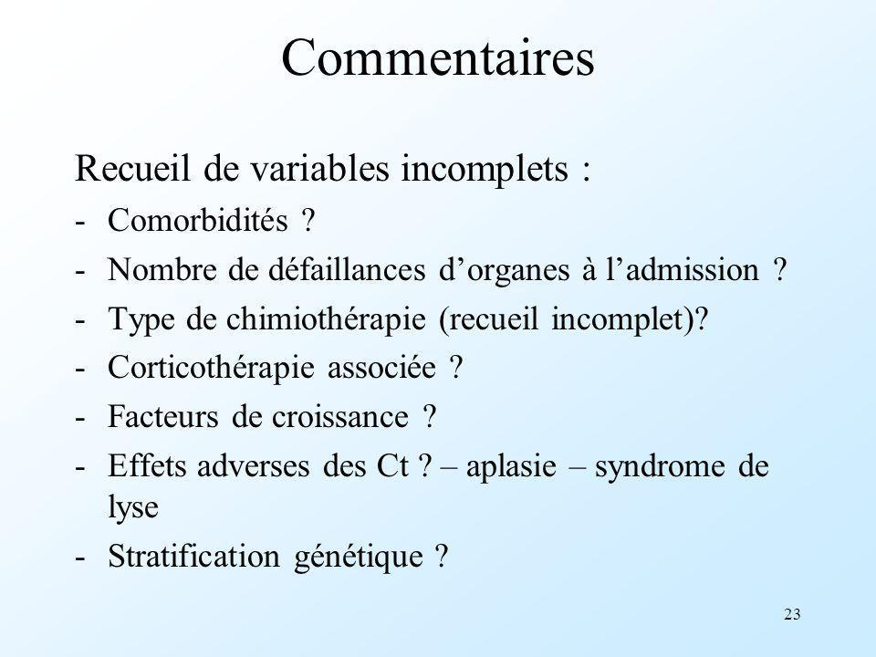23 Commentaires Recueil de variables incomplets : -Comorbidités ? -Nombre de défaillances dorganes à ladmission ? -Type de chimiothérapie (recueil inc