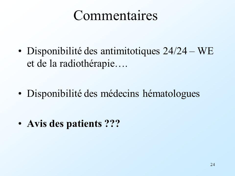 24 Commentaires Disponibilité des antimitotiques 24/24 – WE et de la radiothérapie…. Disponibilité des médecins hématologues Avis des patients ???