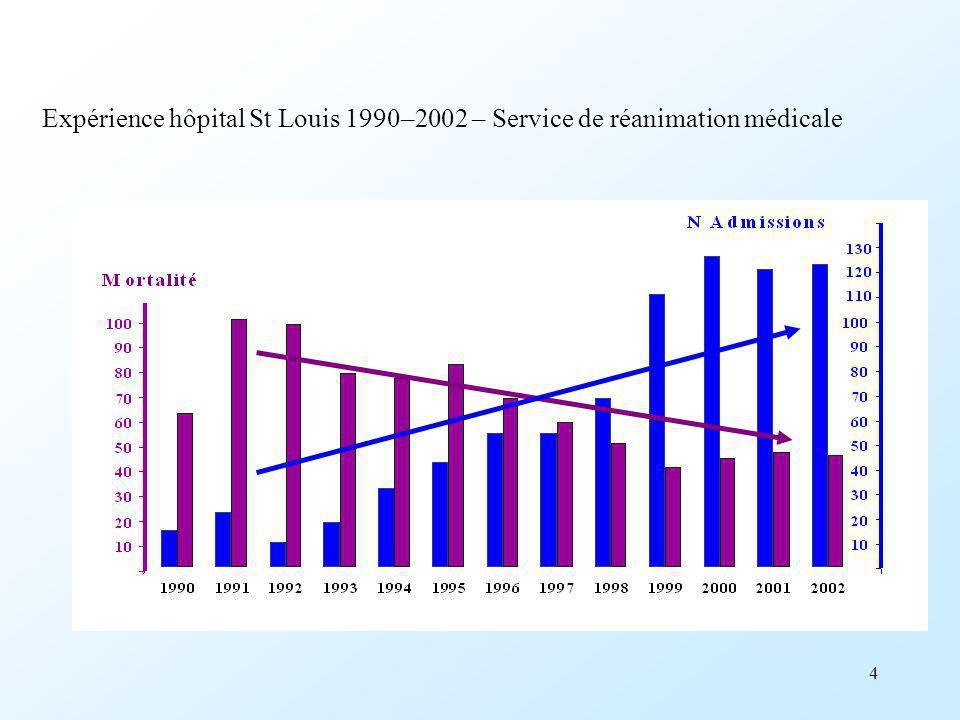 4 Expérience hôpital St Louis 1990–2002 – Service de réanimation médicale