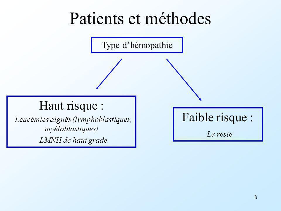 8 Patients et méthodes Type dhémopathie Haut risque : Leucémies aiguës (lymphoblastiques, myéloblastiques) LMNH de haut grade Faible risque : Le reste