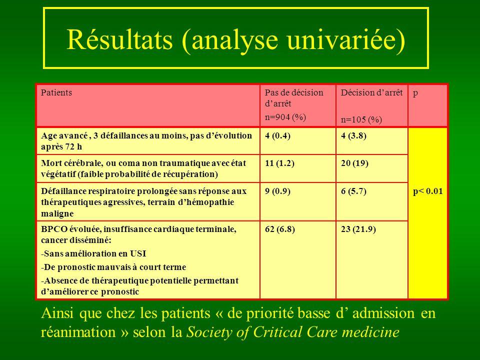 Résultats (analyse univariée) Ainsi que chez les patients « de priorité basse d admission en réanimation » selon la Society of Critical Care medicine PatientsPas de décision darrêt n=904 (%) Décision darrêt n=105 (%) p Age avancé, 3 défaillances au moins, pas dévolution après 72 h 4 (0.4)4 (3.8) Mort cérébrale, ou coma non traumatique avec état végétatif (faible probabilité de récupération) 11 (1.2)20 (19) Défaillance respiratoire prolongée sans réponse aux thérapeutiques agressives, terrain dhémopathie maligne 9 (0.9)6 (5.7)p< 0.01 BPCO évoluée, insuffisance cardiaque terminale, cancer disséminé: -Sans amélioration en USI -De pronostic mauvais à court terme -Absence de thérapeutique potentielle permettant daméliorer ce pronostic 62 (6.8)23 (21.9)