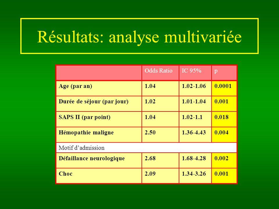 Résultats: analyse multivariée Odds RatioIC 95%p Age (par an)1.041.02-1.060.0001 Durée de séjour (par jour)1.021.01-1.040.001 SAPS II (par point)1.041.02-1.10.018 Hémopathie maligne2.501.36-4.430.004 Motif dadmission Défaillance neurologique2.681.68-4.280.002 Choc2.091.34-3.260.001