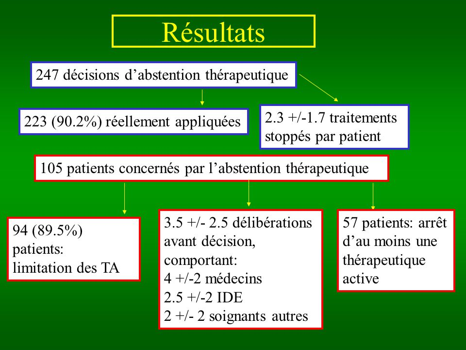 Résultats 105 patients concernés par labstention thérapeutique 94 (89.5%) patients: limitation des TA 247 décisions dabstention thérapeutique 223 (90.