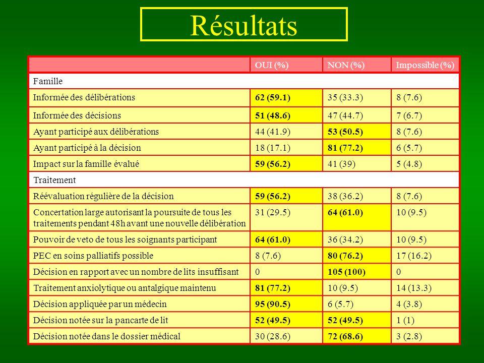 Résultats OUI (%)NON (%)Impossible (%) Famille Informée des délibérations62 (59.1)35 (33.3)8 (7.6) Informée des décisions51 (48.6)47 (44.7)7 (6.7) Ayant participé aux délibérations44 (41.9)53 (50.5)8 (7.6) Ayant participé à la décision18 (17.1)81 (77.2)6 (5.7) Impact sur la famille évalué59 (56.2)41 (39)5 (4.8) Traitement Réévaluation régulière de la décision59 (56.2)38 (36.2)8 (7.6) Concertation large autorisant la poursuite de tous les traitements pendant 48h avant une nouvelle délibération 31 (29.5)64 (61.0)10 (9.5) Pouvoir de veto de tous les soignants participant64 (61.0)36 (34.2)10 (9.5) PEC en soins palliatifs possible8 (7.6)80 (76.2)17 (16.2) Décision en rapport avec un nombre de lits insuffisant0105 (100)0 Traitement anxiolytique ou antalgique maintenu81 (77.2)10 (9.5)14 (13.3) Décision appliquée par un médecin95 (90.5)6 (5.7)4 (3.8) Décision notée sur la pancarte de lit52 (49.5) 1 (1) Décision notée dans le dossier médical30 (28.6)72 (68.6)3 (2.8)