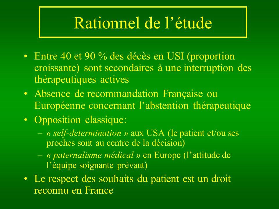 Résultats 105 patients concernés par labstention thérapeutique 94 (89.5%) patients: limitation des TA 247 décisions dabstention thérapeutique 223 (90.2%) réellement appliquées 2.3 +/-1.7 traitements stoppés par patient 3.5 +/- 2.5 délibérations avant décision, comportant: 4 +/-2 médecins 2.5 +/-2 IDE 2 +/- 2 soignants autres 57 patients: arrêt dau moins une thérapeutique active