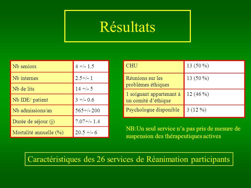 Résultats Nb seniors4 +/- 1.5 Nb internes2.5+/- 1 Nb de lits14 +/- 5 Nb IDE/ patient3 +/- 0.6 Nb admissions/an565+/- 200 Durée de séjour (j)7.07+/- 1.4 Mortalité annuelle (%)20.5 +/- 6 CHU13 (50 %) Réunions sur les problèmes éthiques 13 (50 %) 1 soignant appartenant à un comité déthique 12 (46 %) Psychologue disponible3 (12 %) Caractéristiques des 26 services de Réanimation participants NB:Un seul service na pas pris de mesure de suspension des thérapeutiques actives