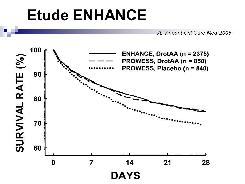 Etude ENHANCE Essai ouvert multicentrique 2375 patients de Mars 01 à Janvier 03 Protocole semblable à PROWESS DrotAA 24µg/kg/h pdt 96 heures Efficacité confirmée JL Vincent Crit Care Med 2005