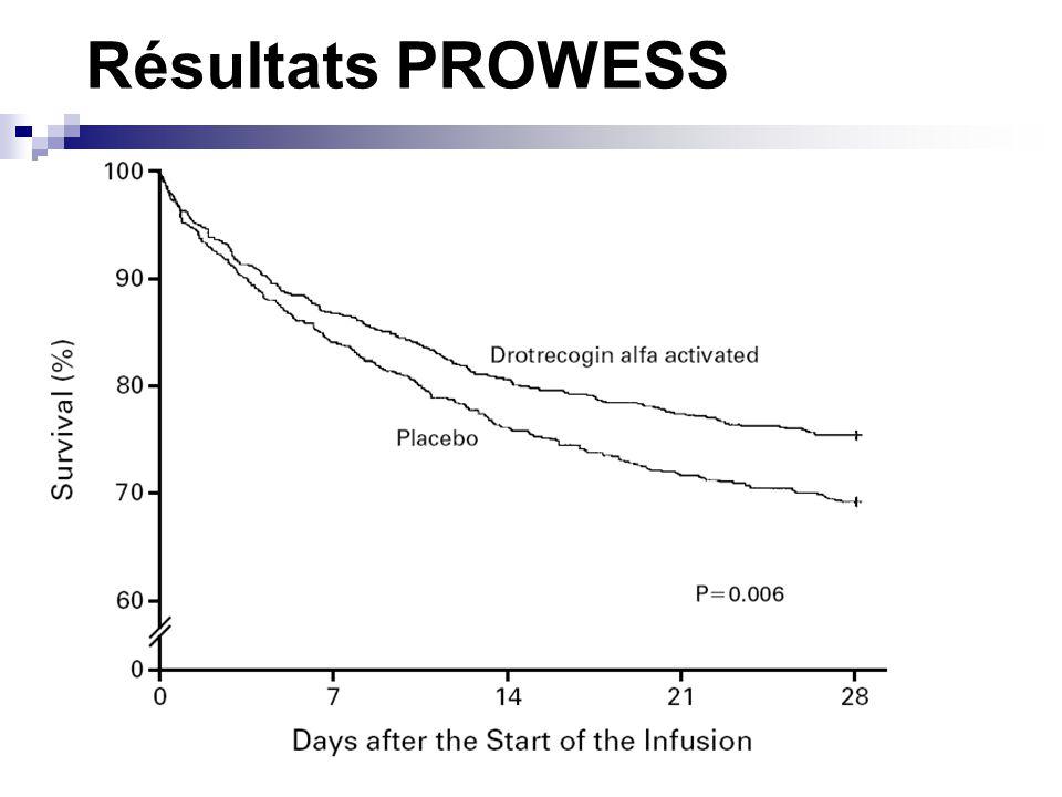 Conclusion On peut recommander : Poso 24µg/kg/h pendant 96 heures Pas chez lenfant Pas chez le patient peu grave (APACHE II<25) Respecter les CI larges de PROWESS Poursuivre héparine Pour les autres : pas assez de données PROWESS SHOCK .
