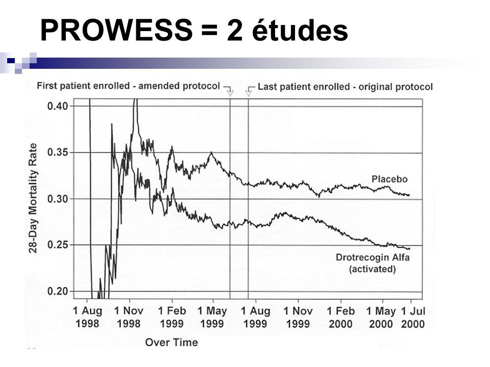 PROWESS = 2 études Changements des critères dinclusion Changement du placebo Changement des lots de protéine C activée Une seconde phase qui devient significative…