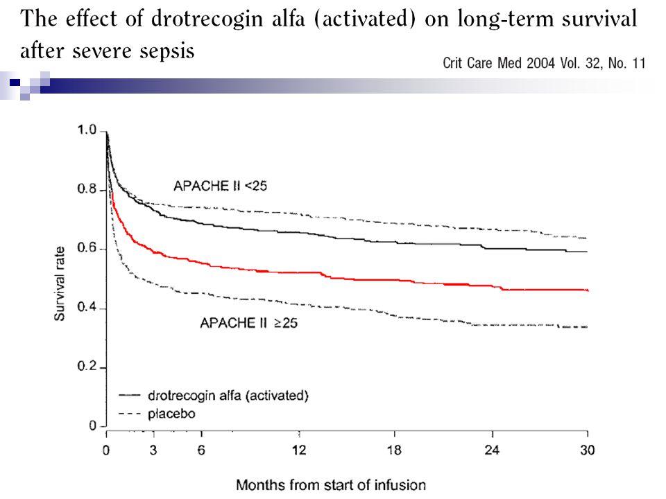 Observation cohorte : Maintien du gain sur mortalité hospi Pas de différence significative à moyen terme MAIS persistance dun bébéfice sur survie pour APACHE >25