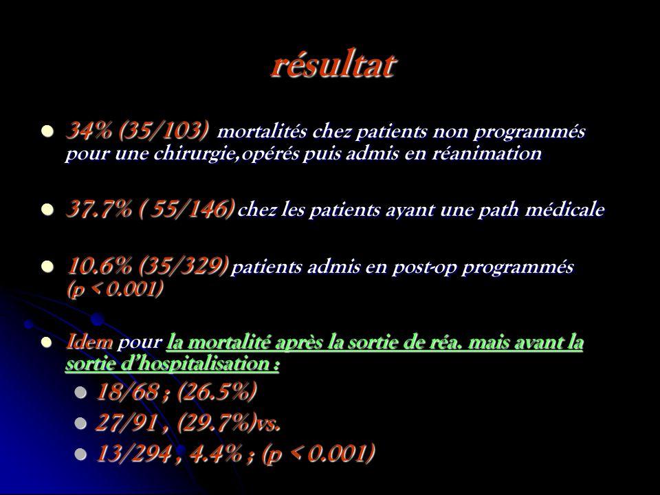 résultat 34% (35/103) mortalités chez patients non programmés pour une chirurgie,opérés puis admis en réanimation 34% (35/103) mortalités chez patients non programmés pour une chirurgie,opérés puis admis en réanimation 37.7% ( 55/146) chez les patients ayant une path médicale 37.7% ( 55/146) chez les patients ayant une path médicale 10.6% (35/329) patients admis en post-op programmés (p < 0.001) 10.6% (35/329) patients admis en post-op programmés (p < 0.001) Idem pour la mortalité après la sortie de réa.