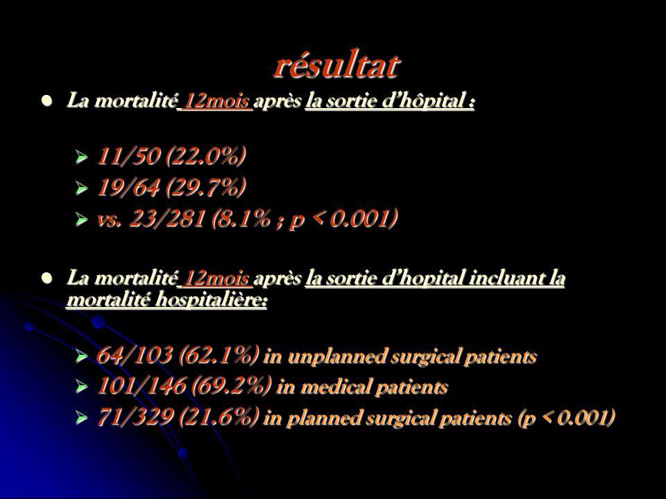 résultat La mortalité 12mois après la sortie dhôpital : La mortalité 12mois après la sortie dhôpital : 11/50 (22.0%) 11/50 (22.0%) 19/64 (29.7%) 19/64 (29.7%) vs.