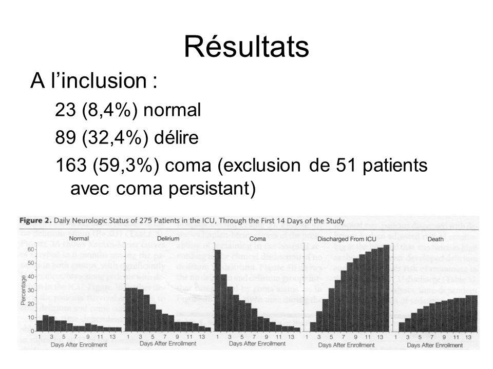 Résultats A linclusion : 23 (8,4%) normal 89 (32,4%) délire 163 (59,3%) coma (exclusion de 51 patients avec coma persistant)