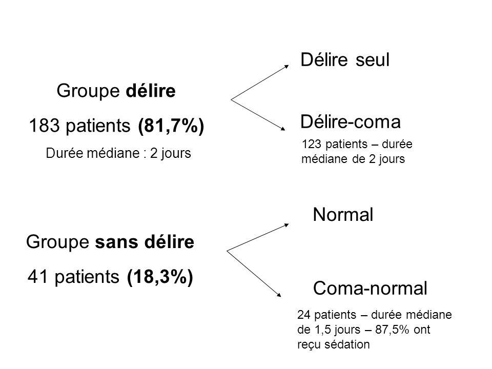 Groupe délire 183 patients (81,7%) Groupe sans délire 41 patients (18,3%) Délire seul Délire-coma Normal Coma-normal Durée médiane : 2 jours 24 patients – durée médiane de 1,5 jours – 87,5% ont reçu sédation 123 patients – durée médiane de 2 jours