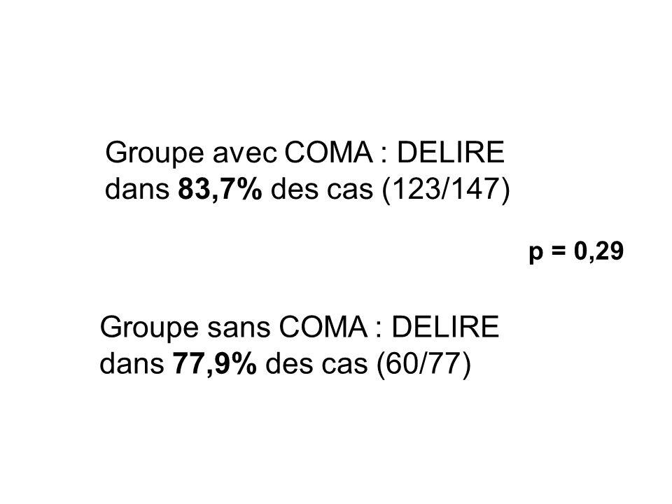 Groupe avec COMA : DELIRE dans 83,7% des cas (123/147) Groupe sans COMA : DELIRE dans 77,9% des cas (60/77) p = 0,29