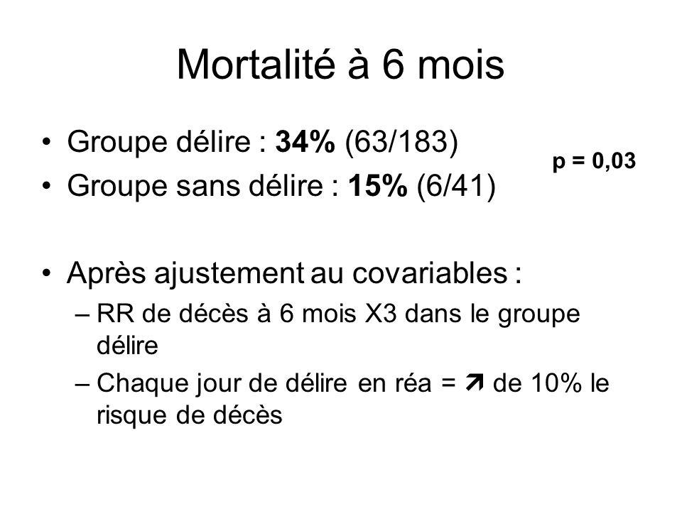 Mortalité à 6 mois Groupe délire : 34% (63/183) Groupe sans délire : 15% (6/41) Après ajustement au covariables : –RR de décès à 6 mois X3 dans le groupe délire –Chaque jour de délire en réa = de 10% le risque de décès p = 0,03