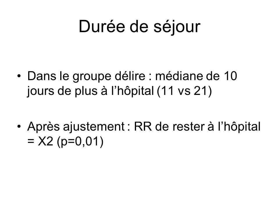 Durée de séjour Dans le groupe délire : médiane de 10 jours de plus à lhôpital (11 vs 21) Après ajustement : RR de rester à lhôpital = X2 (p=0,01)