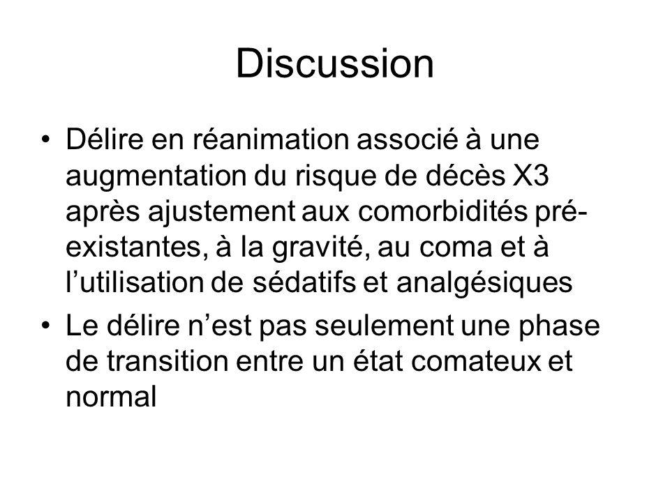 Discussion Délire en réanimation associé à une augmentation du risque de décès X3 après ajustement aux comorbidités pré- existantes, à la gravité, au coma et à lutilisation de sédatifs et analgésiques Le délire nest pas seulement une phase de transition entre un état comateux et normal