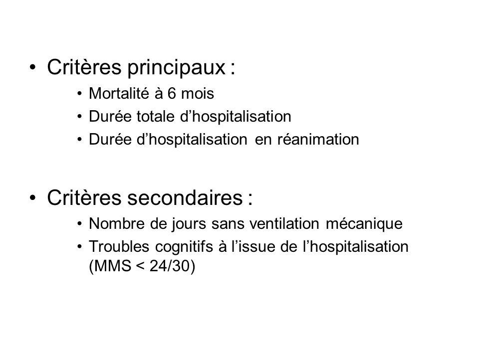 Critères principaux : Mortalité à 6 mois Durée totale dhospitalisation Durée dhospitalisation en réanimation Critères secondaires : Nombre de jours sa