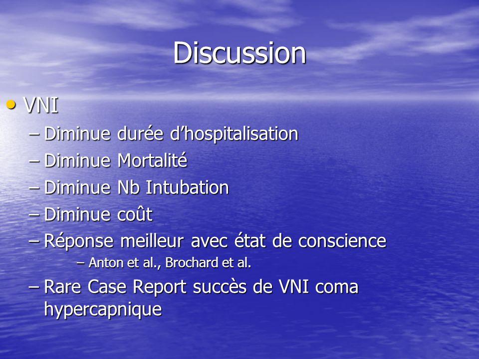 Discussion VNI VNI –Diminue durée dhospitalisation –Diminue Mortalité –Diminue Nb Intubation –Diminue coût –Réponse meilleur avec état de conscience –